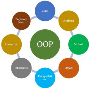 Lập trình hướng đối tượng (OOPs) trong java