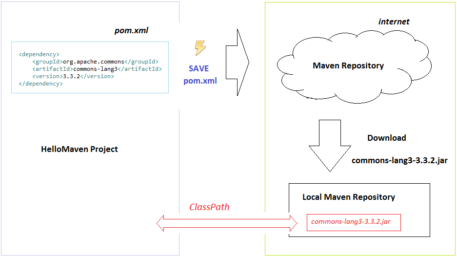 Hướng dẫn sử dụng Apache Maven với Eclipse - GP Coder (Lập
