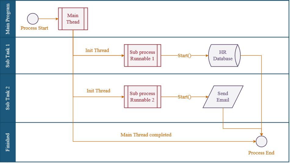 Lập trình đa luồng trong Java (Java Multi-threading) - GP Coder (Lập