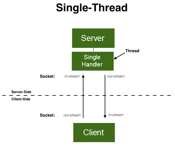 Xây dựng ứng dụng Client-Server với Socket trong Java - GP Coder