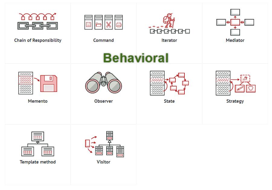 Giới thiệu Design Patterns - GP Coder (Lập trình Java)