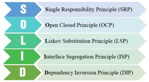 Các nguyên lý thiết kế hướng đối tượng – SOLID