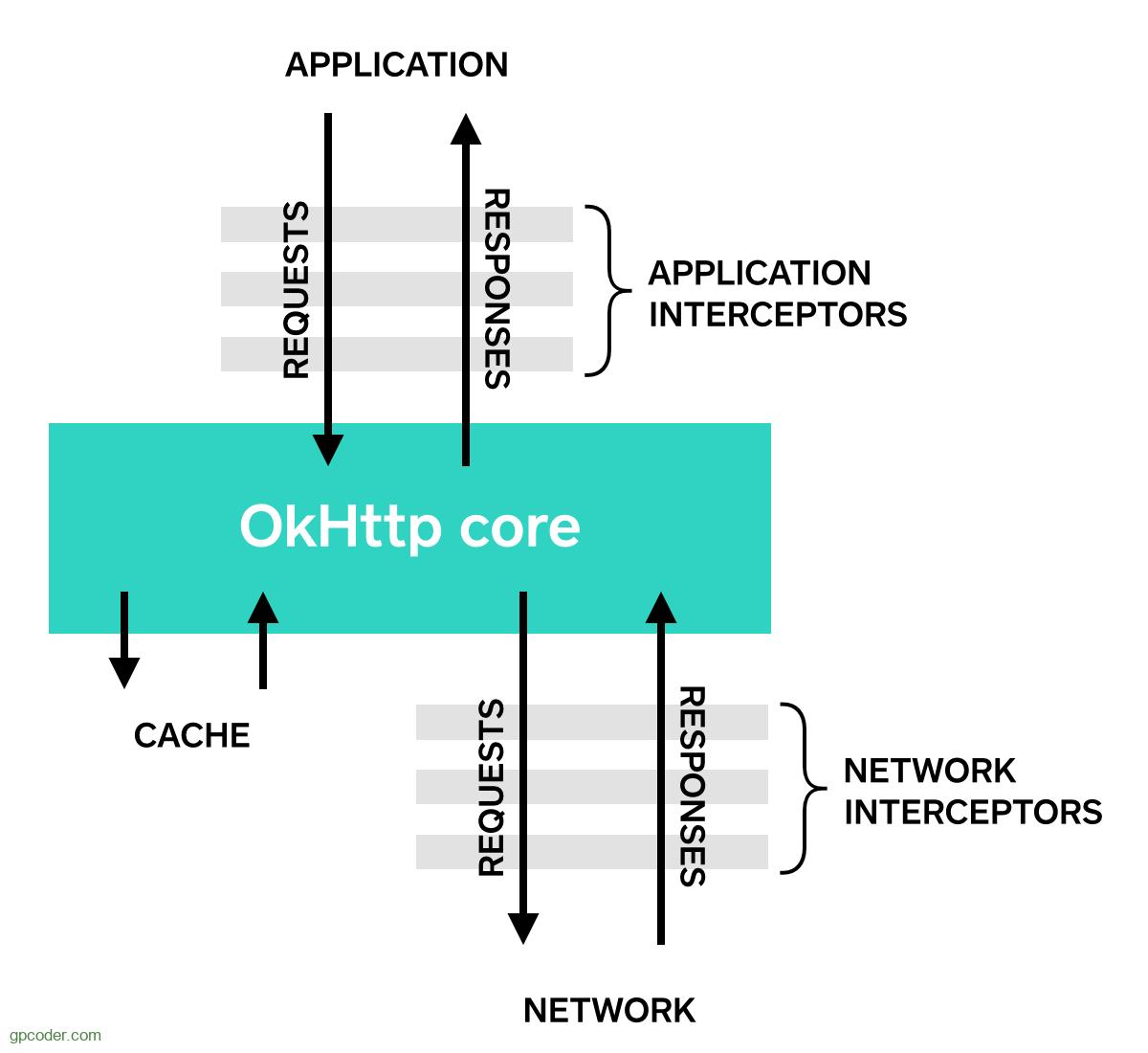 Tạo ứng dụng Java RESTful Client với thư viện OkHttp - GP Coder (Lập