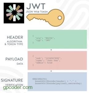Giới thiệu Json Web Token (JWT)