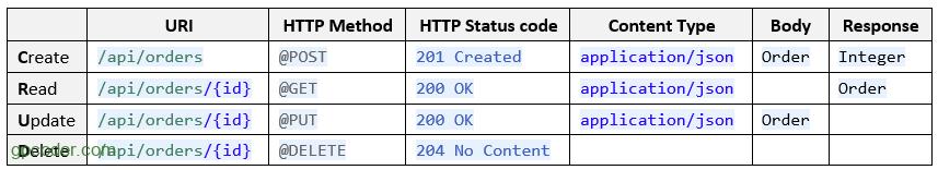 Làm thế nào để Test Jersey Rest API với JUnit? - GP Coder