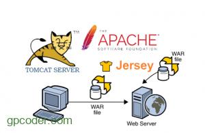 Triển khai ứng dụng Jersey REST Web service lên Tomcat Server