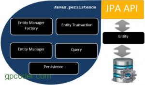 Tổng quan về JPA (Java Persistence API)